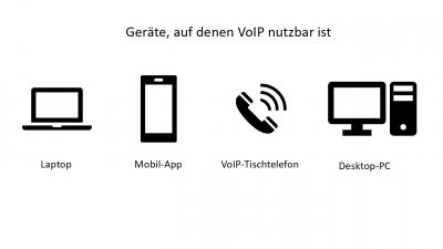 Was ist VoIP
