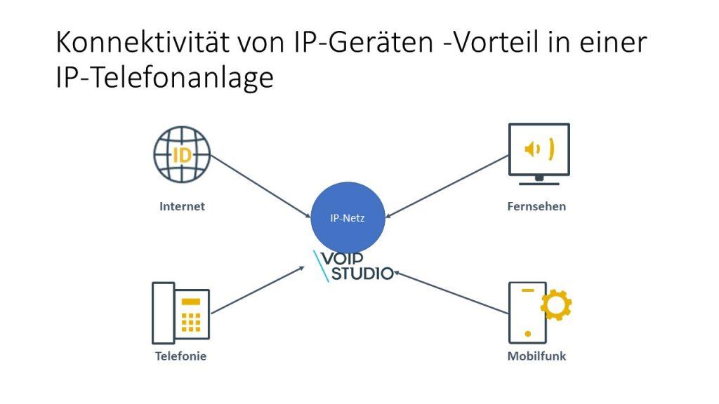IP_Geräte_Anbindung_Telefonanlage_VoIP